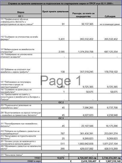 Справка за приетите заявления за подпомагане по стартиралите мерки от ПРСР към 02.11.2009 г.