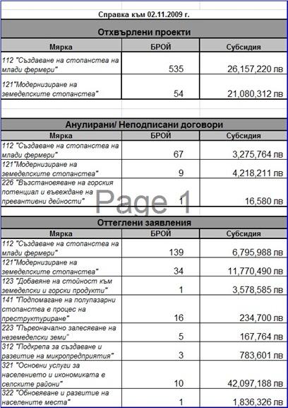 Отхвърлени проекти, Анулирани/ Неподписани договори, Оттеглени заявления