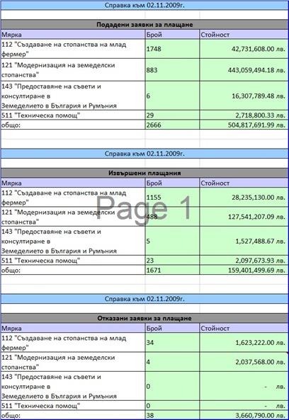 Подадени заявки за плащане, Извършени плащания, Отказани заявки за плащане