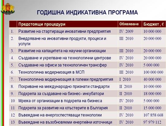 """Факсимиле от Презентацията на министър Трайков по повод 100 дни от управлението касаеща програма """"Конкурентноспособност""""."""