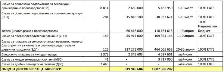 индикативен график директни плащания 2015