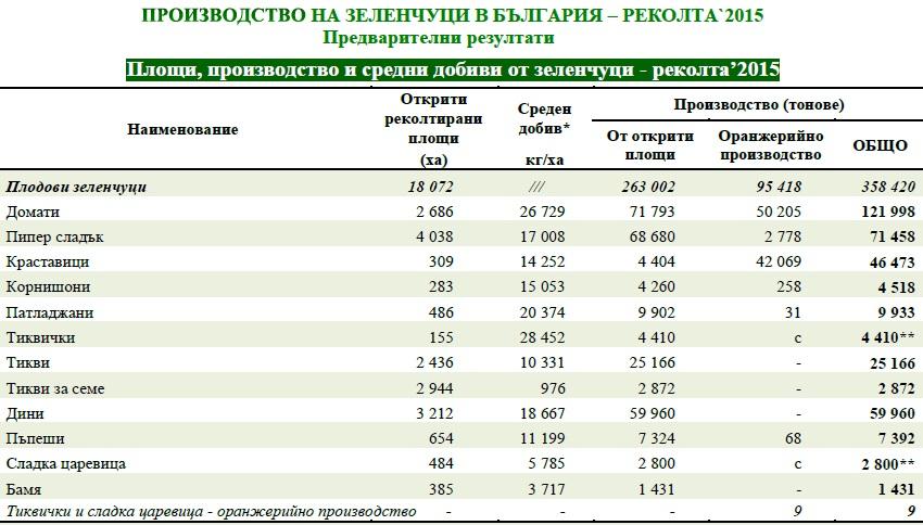 таблица зеленчуци 2015 г.